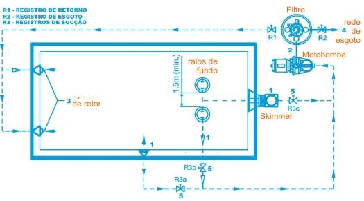 Cottage casa lazer d vidas sobre filtros e for Esquema hidraulico piscina