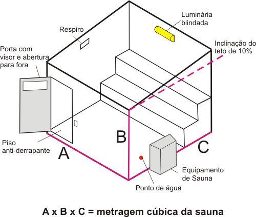 Resultado de imagem para modelos de construção de sauna